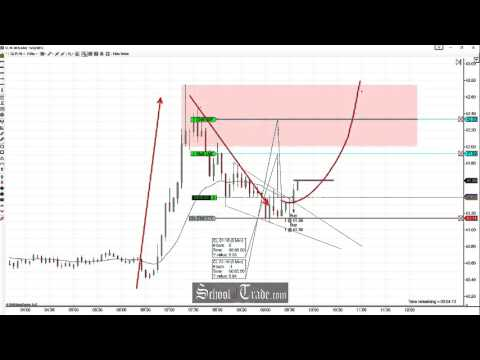 Price Action Trading The Wedge Pattern Breakout On Crude Oil Futures; SchoolOfTrade.com