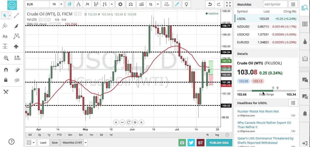 Tradingview forex broker