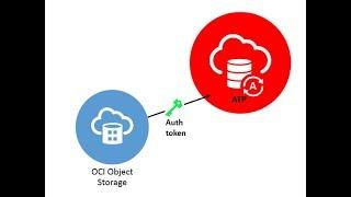 Load Data into Autonomous Transaction Processing video thumbnail