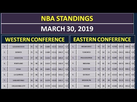 NBA Scores & NBA Standings on March 30, 2019 thumbnail