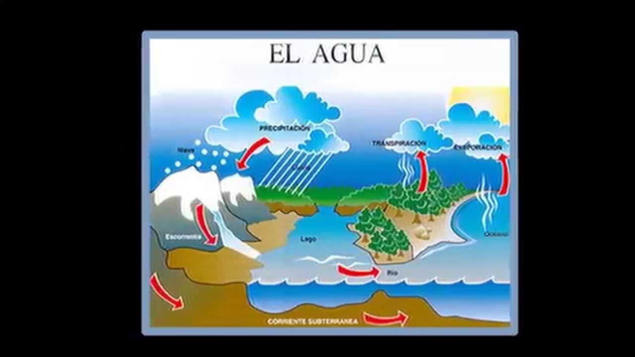 La vida del agua, Ciclo, Aquarius, animaciones cortesía de la NASA