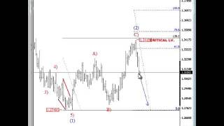 EURUSD: You Must See These Charts!! June 24 2013  (Delayed Video Open for Public)