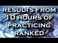 Results From 10 Hours of Practicing Gameplay in Ranked Solo Queue | League of Legends