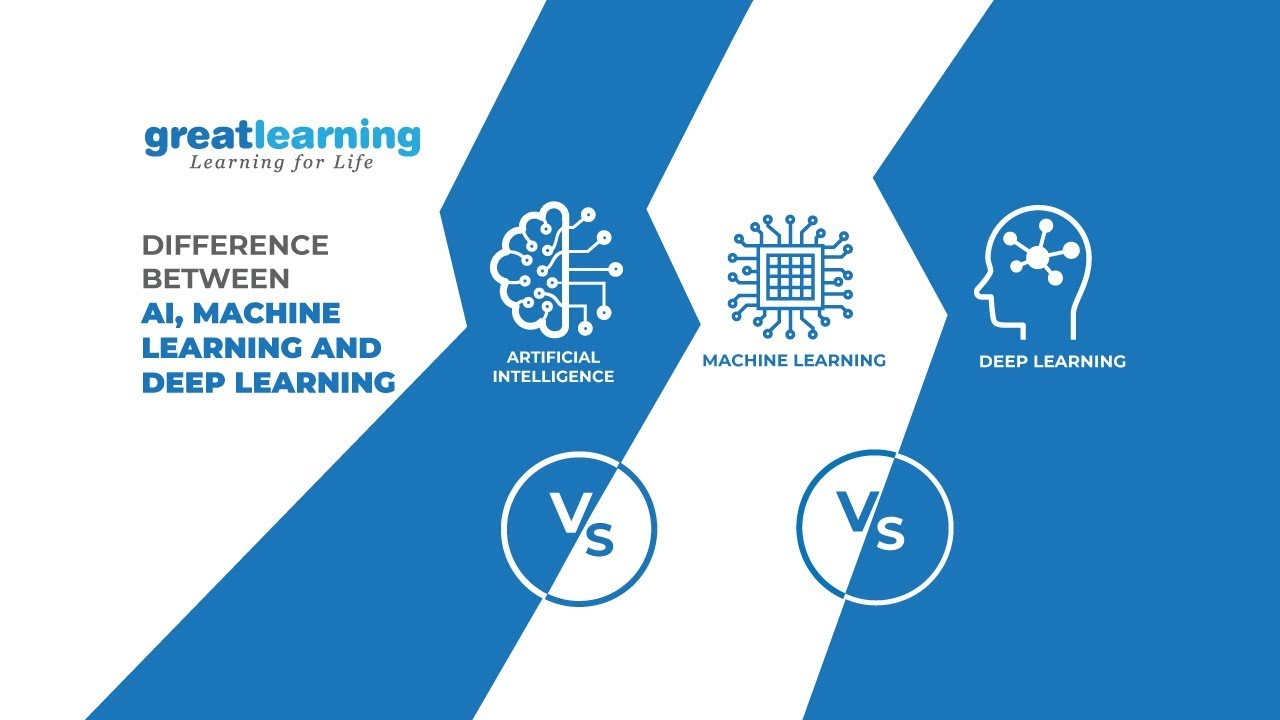 Learn in 60secs! - Difference between AI, Machine Learning ...