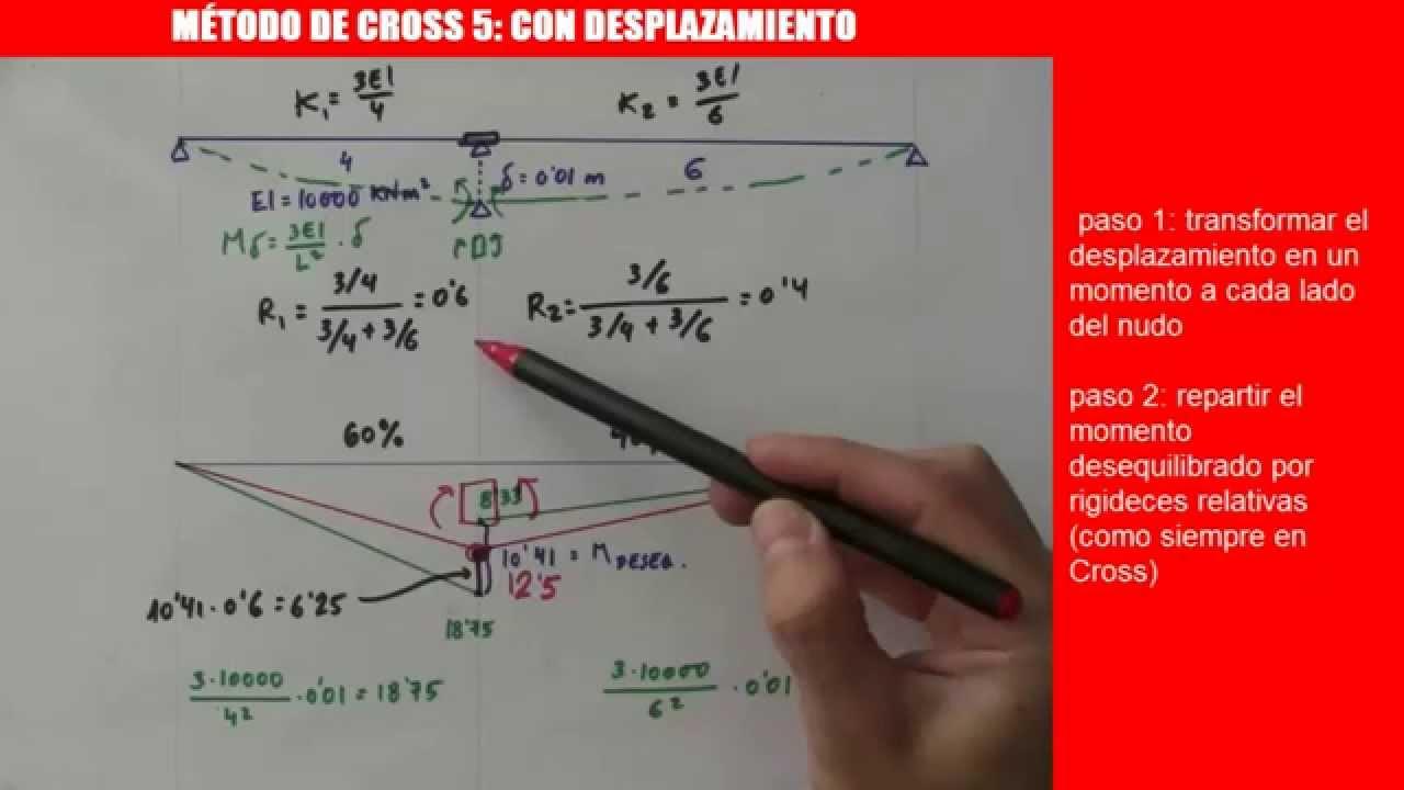 MÉTODO DE CROSS 5 CON DESPLAZAMIENTOS - YouTube