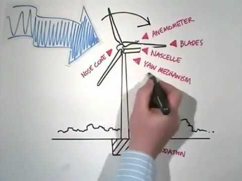 Energia Eolica Como Funciona