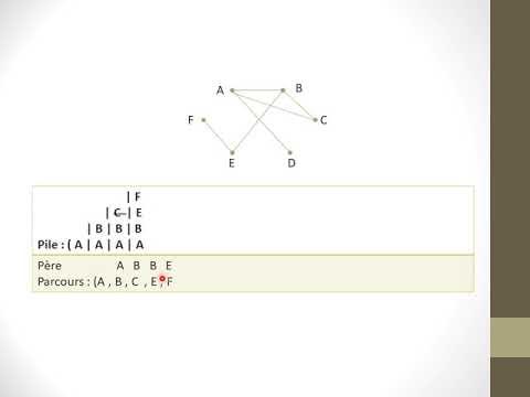 Download L'algorithme de parcours profondeur