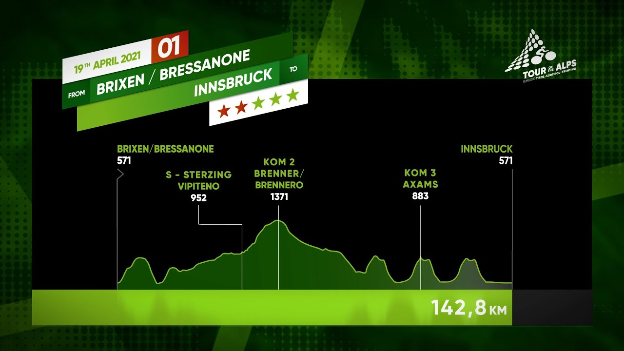 Tour of the Alps 2021 | Stage 1 (Brixen/Bressanone - Innsbruck)