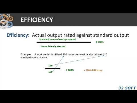 Efficiency Utilization Productivity Explained