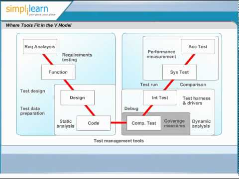 Software testing v model tools software testing certification software testing v model tools software testing certification ccuart Choice Image