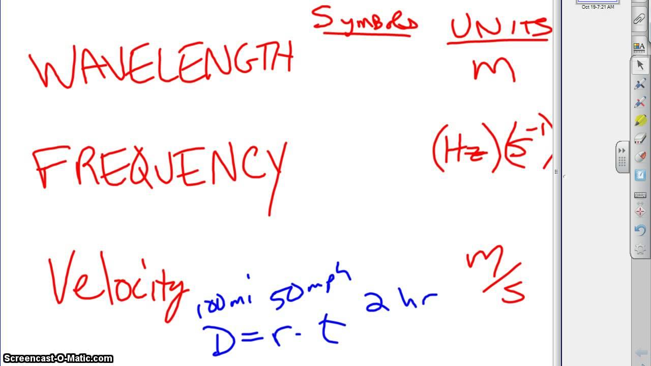 Wavelength & Frequency symbols