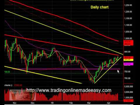 S&P 500 emini futures how to read a daily chart April 17