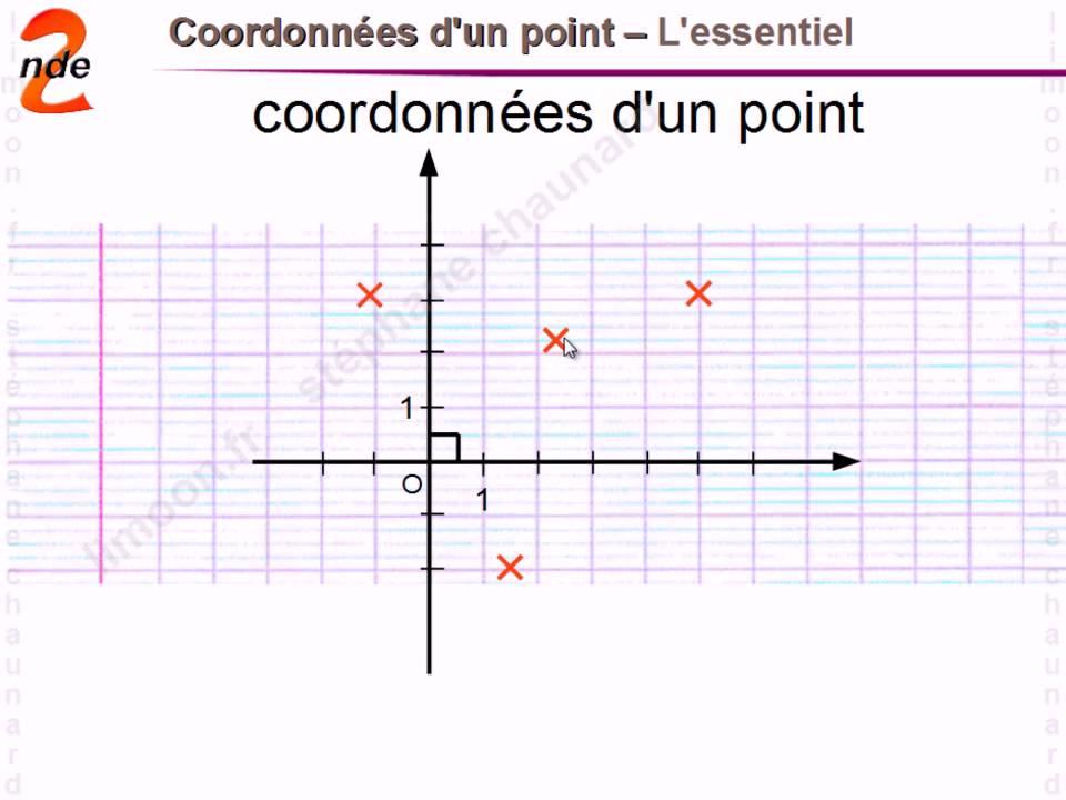 Exo Calcul coordonnées 2nde Mathématiques