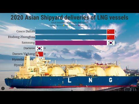 Total Number Of LNG Vessels Deliveries IN 2020