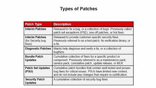 Patches In Oracle