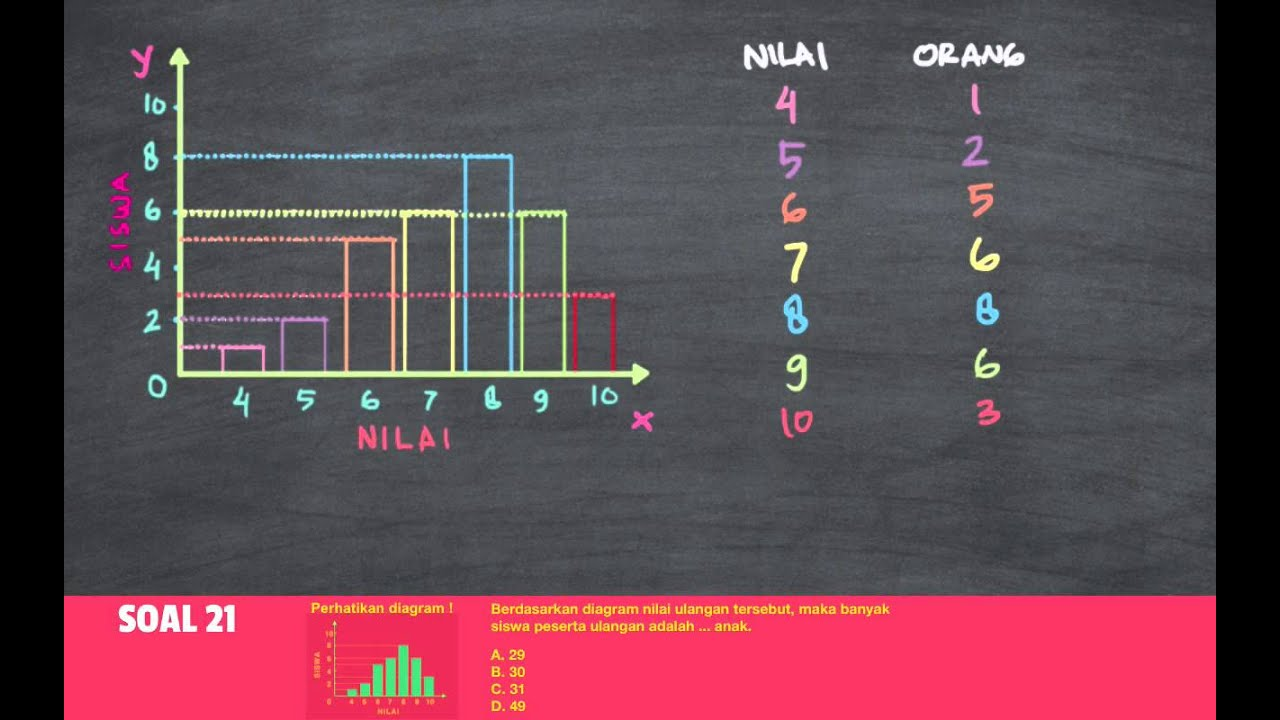 Belajar statistika membaca diagram batang youtube belajar statistika membaca diagram batang ccuart Choice Image
