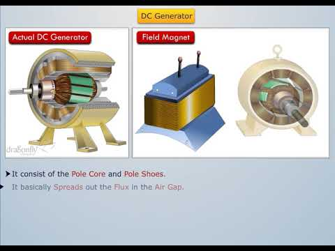 Working of DC Generator - Magic Marks