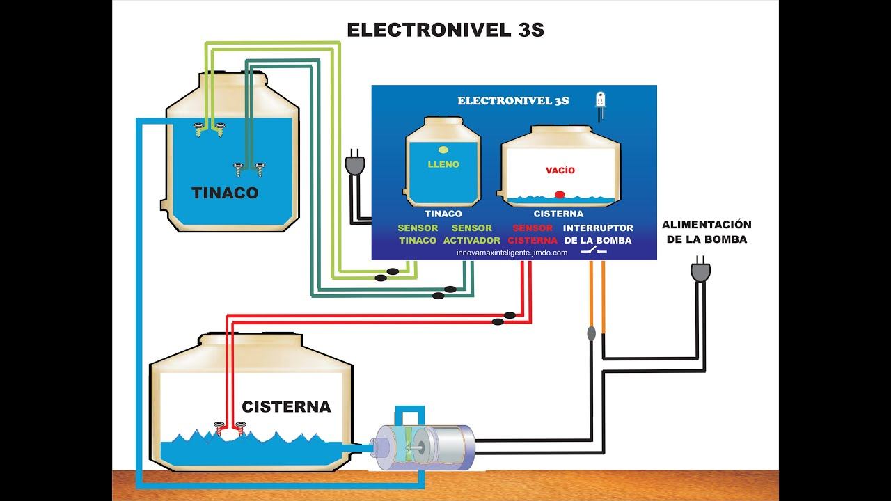 Electronivel 3s Youtube