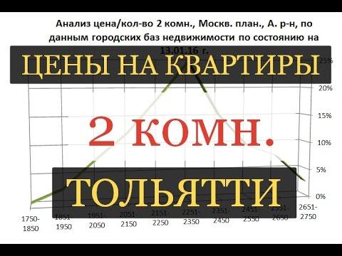 Сколько стоит квартира в Тольятти? Двухкомнатная 05.02.2016