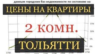 Сколько стоит квартира в Тольятти? Двухкомнатная 05.02.2016(, 2016-02-08T10:12:44.000Z)