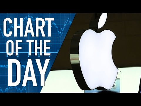 Apple's Stock had a Big 2014 But New Products will Define the Stock this Year