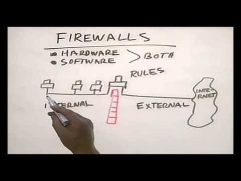 CHAPTER 12 FIREWALL Networking Basic