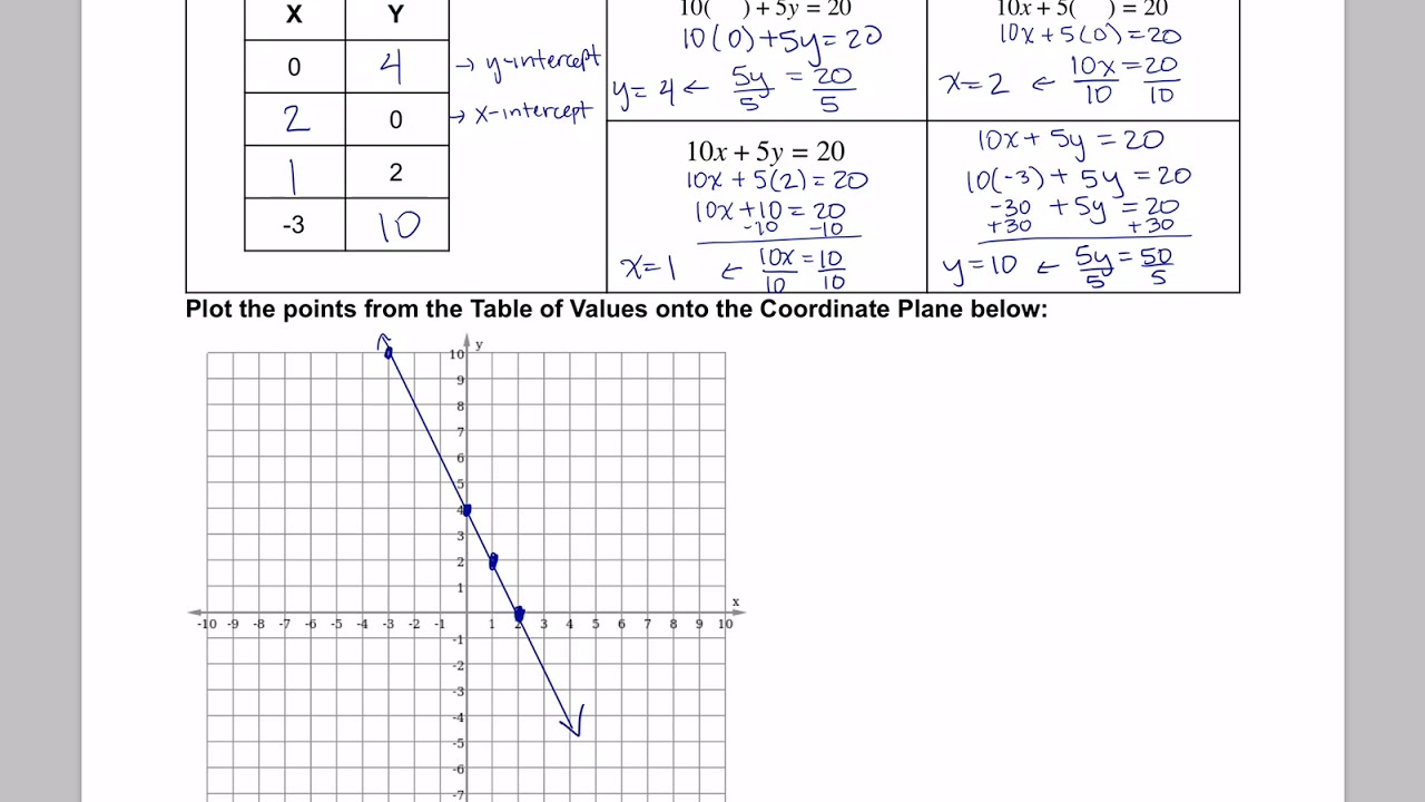 M1 3-8 Notes Creating Tables and Graphs from Standard Form