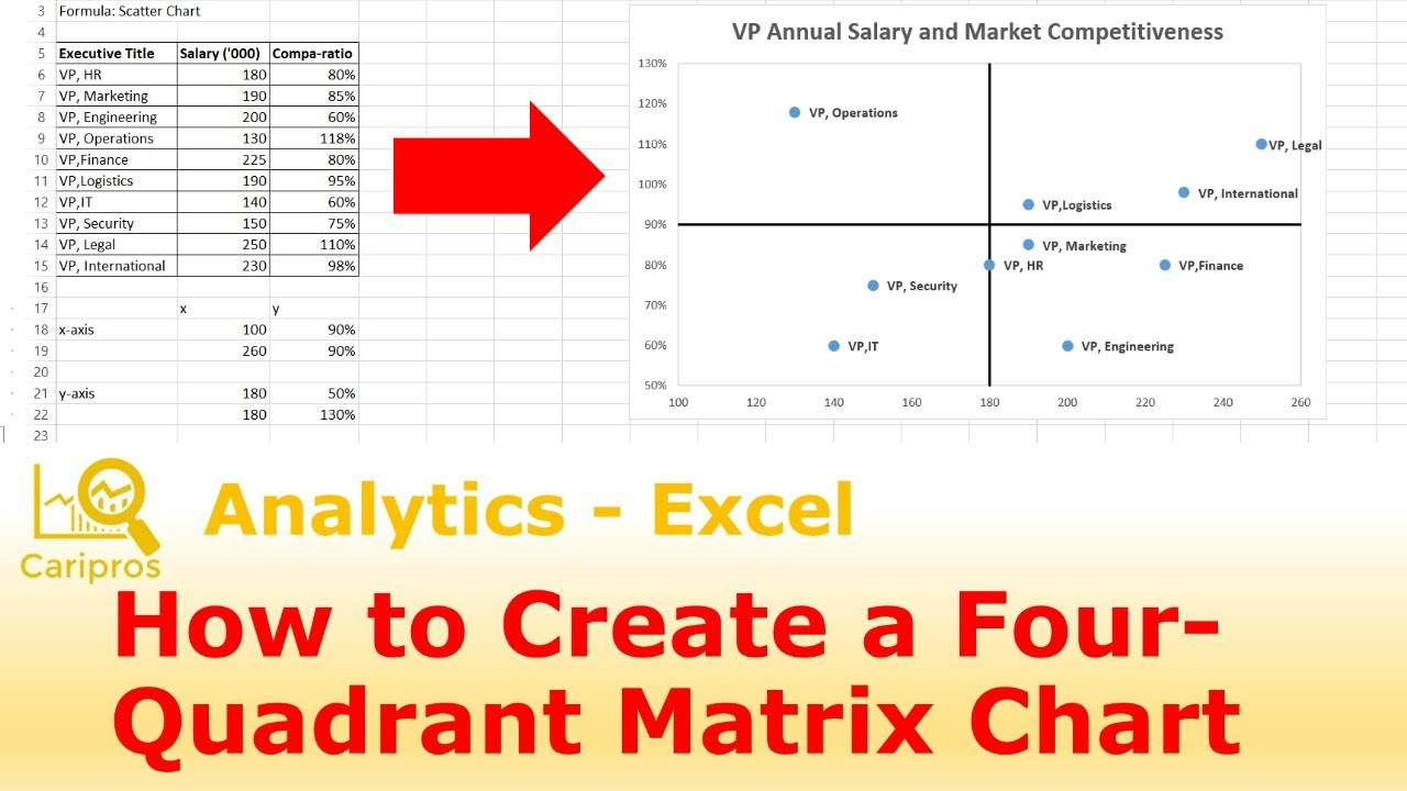 How to create  quadrant matrix chart in excel also youtube rh