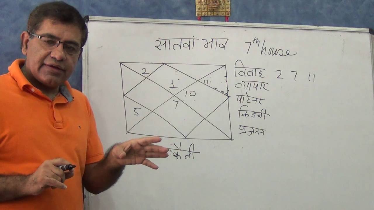 Seventh House and how to use it (Hindi) - Astrology - Umang Taneja