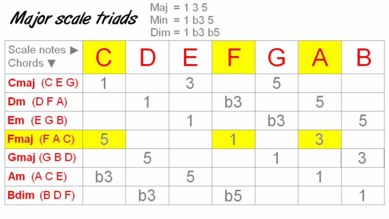 Guitar Chord Scales Part 2 7th Chords Youtube