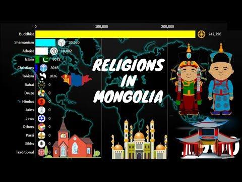 Religions in Mongolia 1900-2020 | Mongol Diversities |