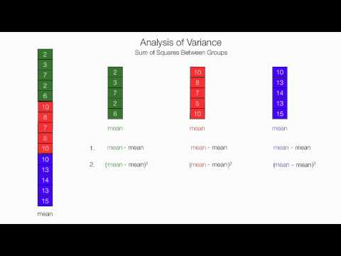 How To Calculate and Understand Analysis of Variance (ANOVA) F Test.