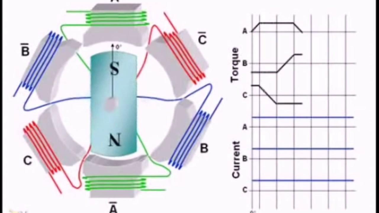 Бесщеточные двигатели постоянного тока, ДПТ, часть 1 из 2, Brushless DC Motors & Control