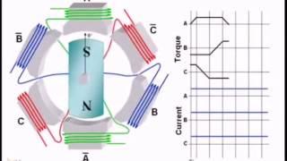 видео бесщёточный электродвигатель постоянного тока