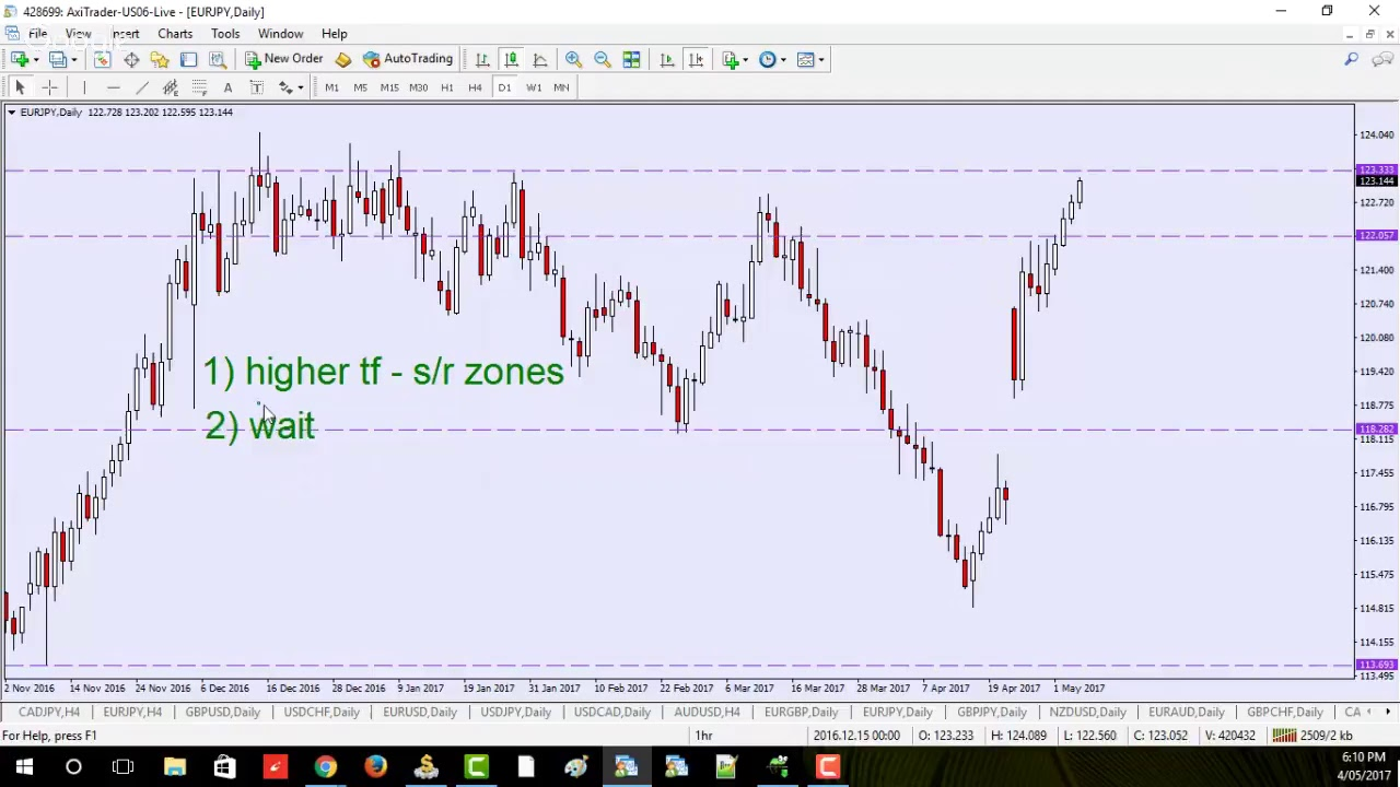 Forex Basics How To Get Started Trading A Walter Peter Session
