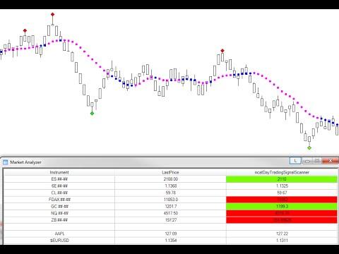 Ninjacators Day Trading Signal Indicator Ma Scanner Detail