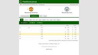 Прогноз на матч Манчестер Юнайтед Манчестер Сити 6 января