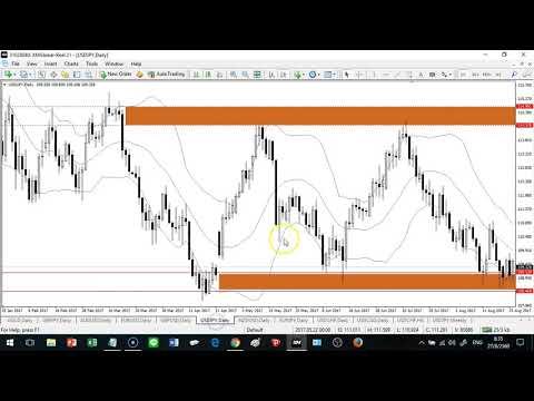 Forex สอน เทรด : 092 - Trading plan Aug 28 - Sep 01, 2017