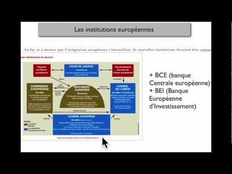 INSTITUTIONS POLITIQUES DE L'UNION EUROPEENNE
