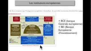 INSTITUTIONS POLITIQUES DE L'UNION EUROPEENNE