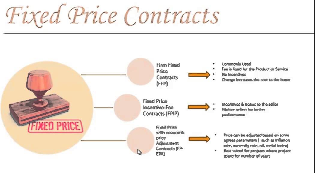 Contract Types Procurement Management YouTube – Types of Construction Contract