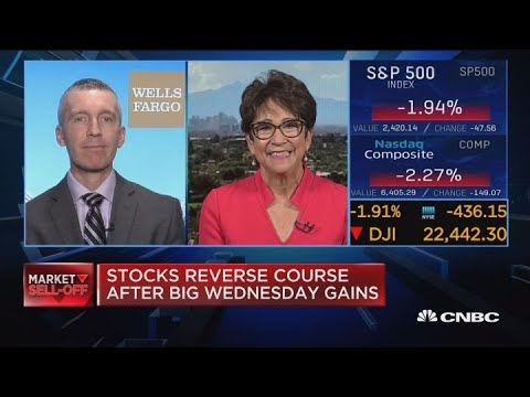 Expect to see more 1000-point swings, strategist says