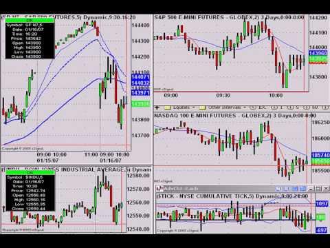 Emini SP trading