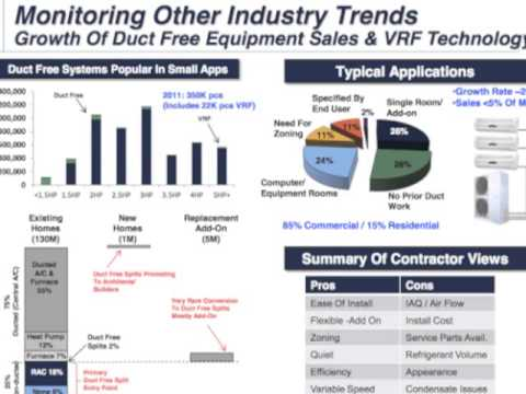 The HVAC Industry's Toughest Questions Answered by Contractors & Industry Experts