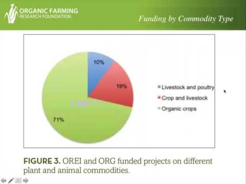 Taking Stock of Organic Research Investments