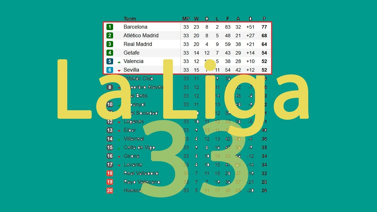 Spain Primera Division Latest Results