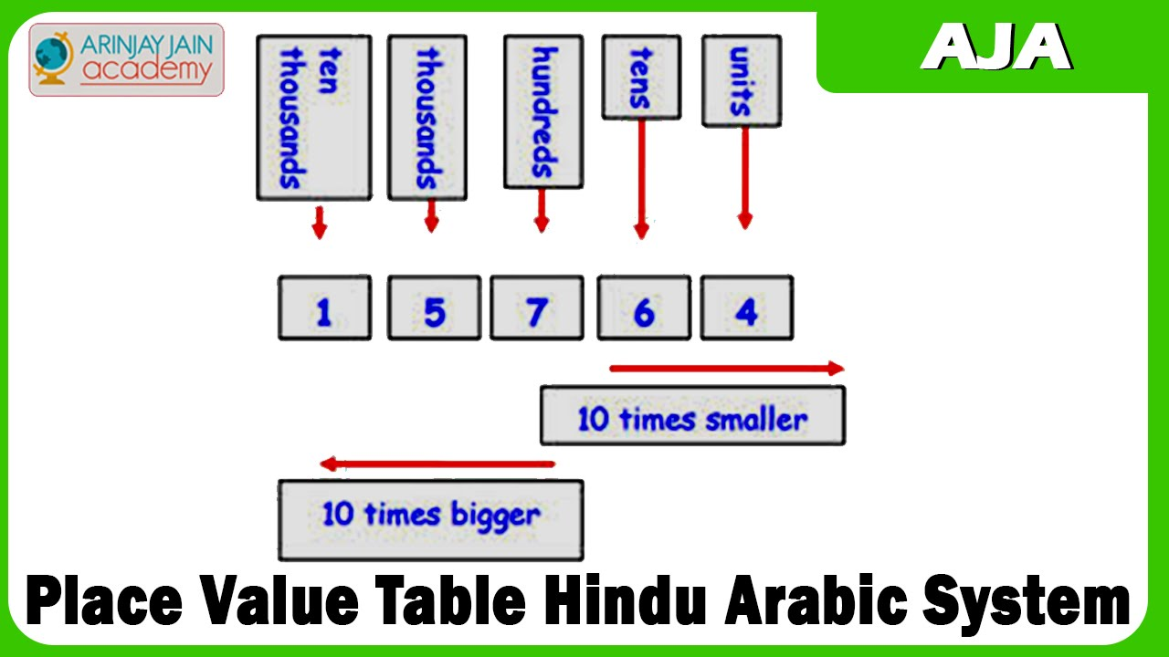 Worksheet Place Value Number System 40 place value table hindu arabic system youtube system