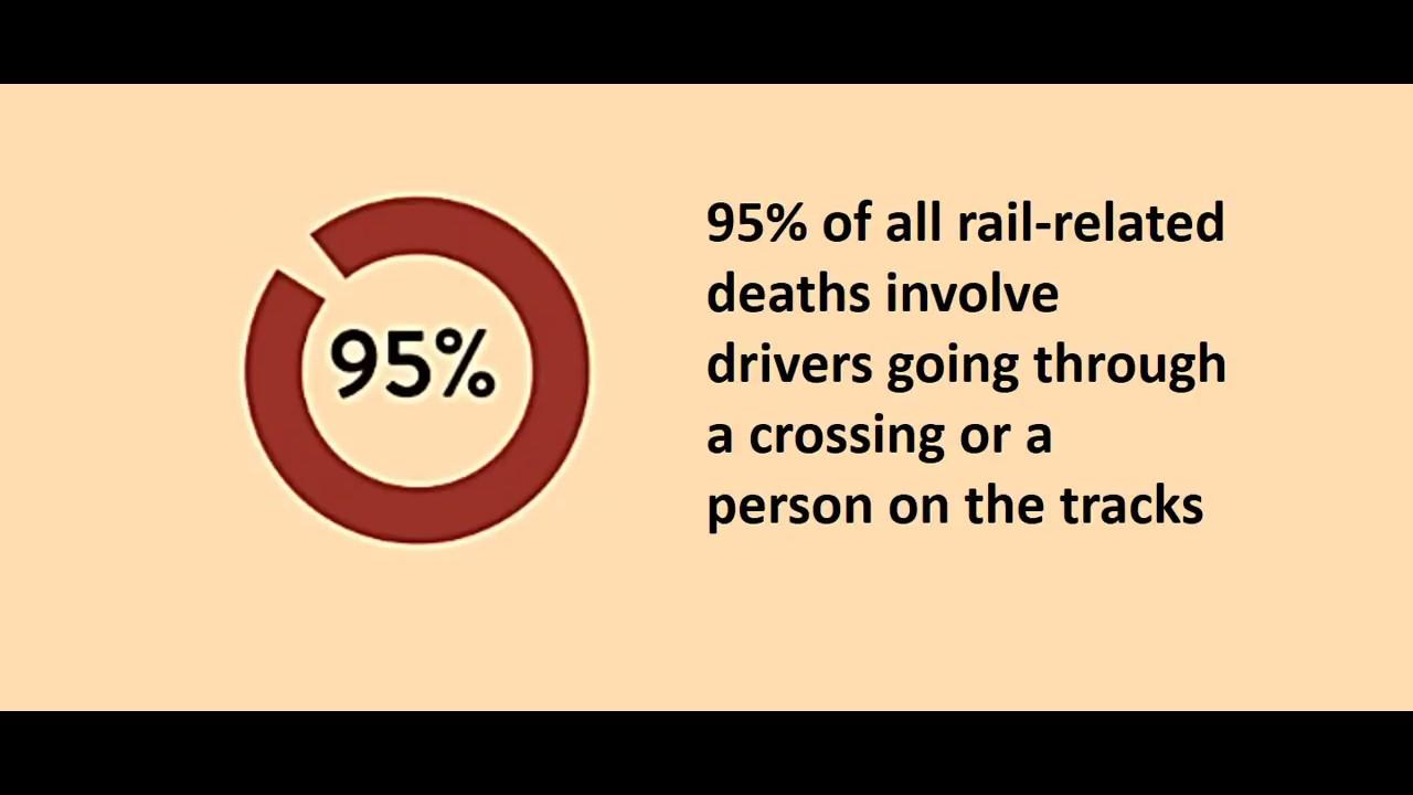 Minnesota Operation Lifesaver