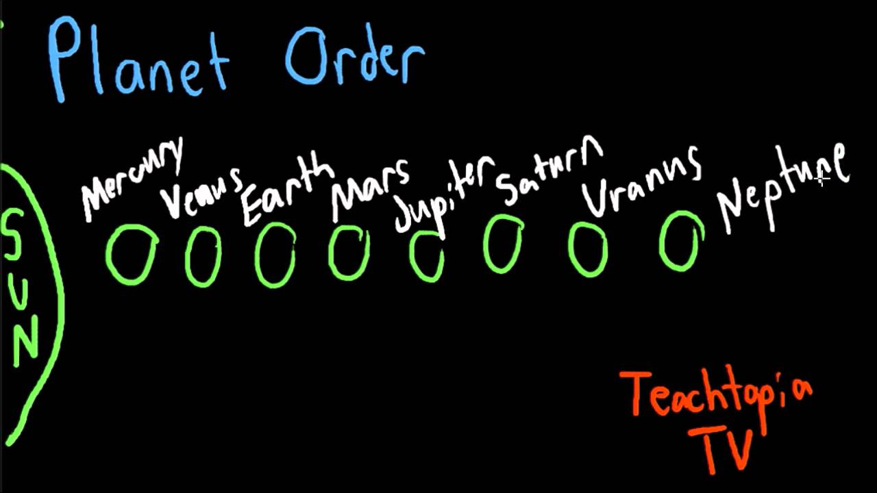 Planet Order Tutorial By TeachtopiaTV Include A Mnemonic Device For