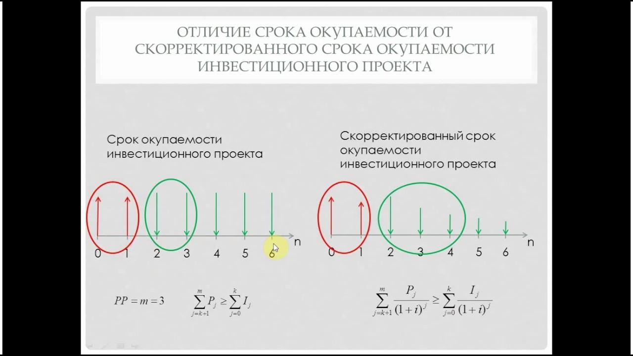 Финансовая математика, часть 18. Срок окупаемости инвестиционного проекта (РР)